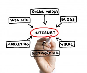 The 4 Pillars Of Successful Online Marketing