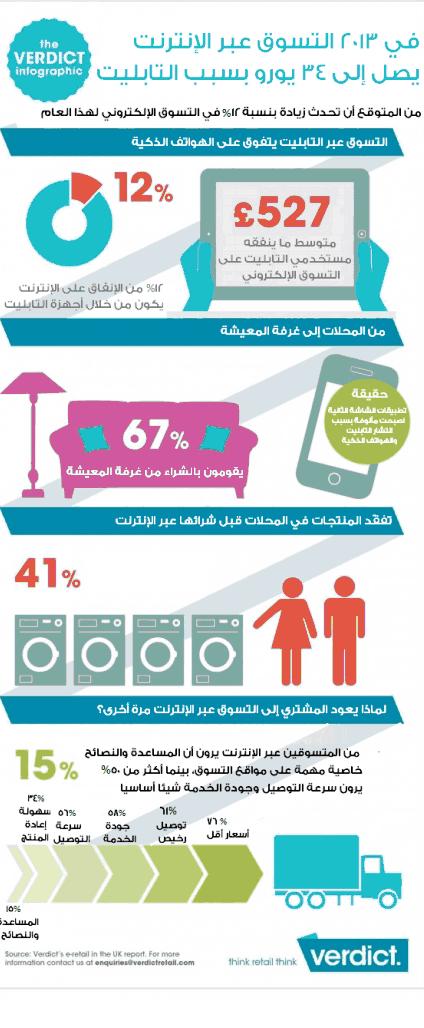 التسوق الإلكتروني في العالم العربي